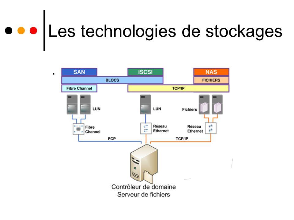 Les technologies de stockages.
