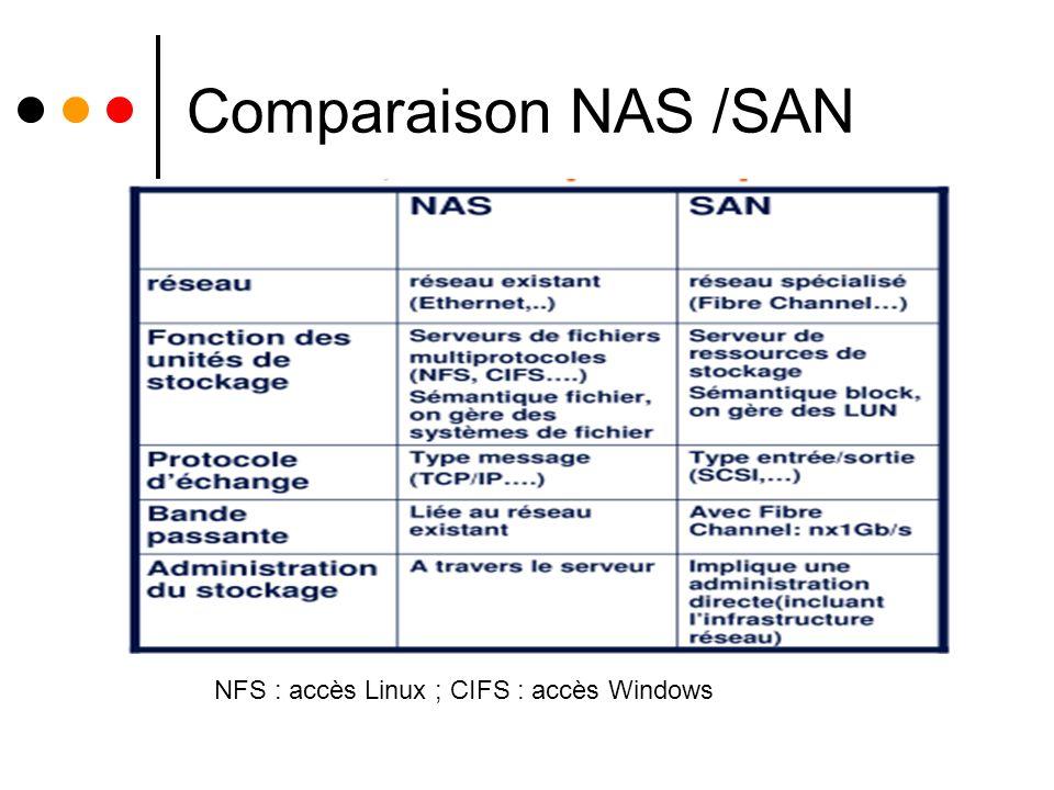 Comparaison NAS /SAN. NFS : accès Linux ; CIFS : accès Windows