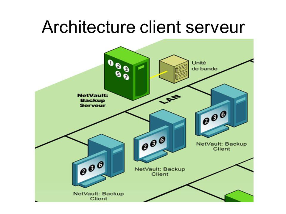 Evolution de la sauvegarde Un lecteur de sauvegarde par serveur Évolution actuelle Un lieu de sauvegarde unique sur le réseau