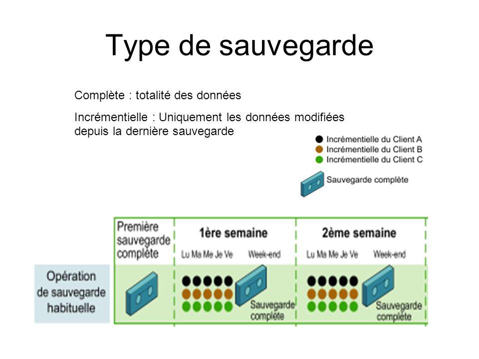 Type de sauvegarde Complète : totalité des données Incrémentielle : Uniquement les données modifiées depuis la dernière sauvegarde
