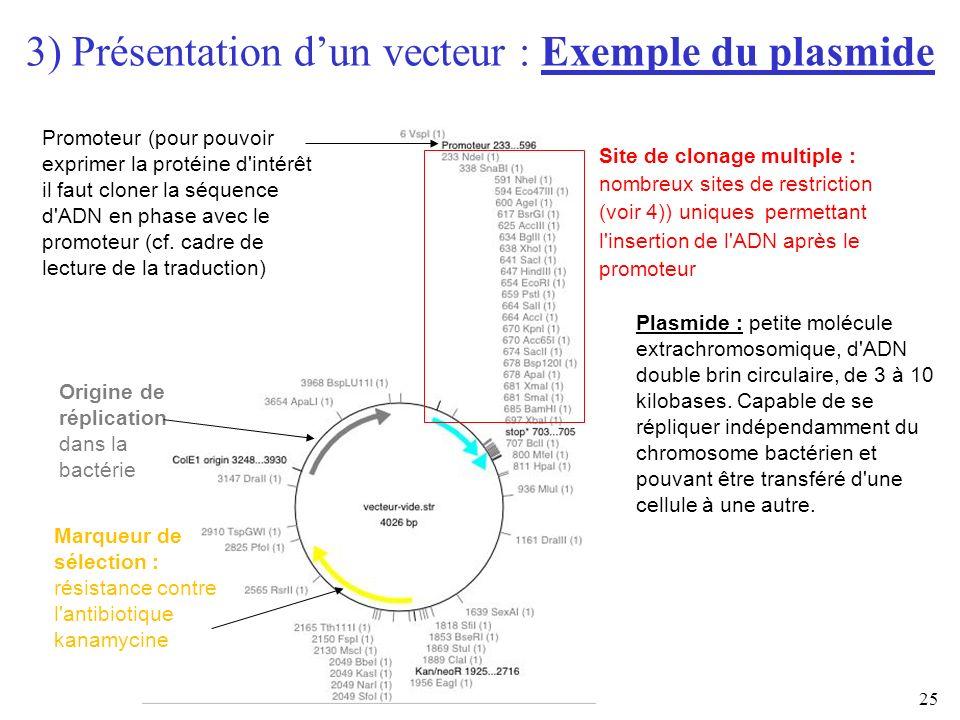 25 3) Présentation dun vecteur : Exemple du plasmide a) Vecteur Site de clonage multiple : nombreux sites de restriction (voir 4)) uniques permettant