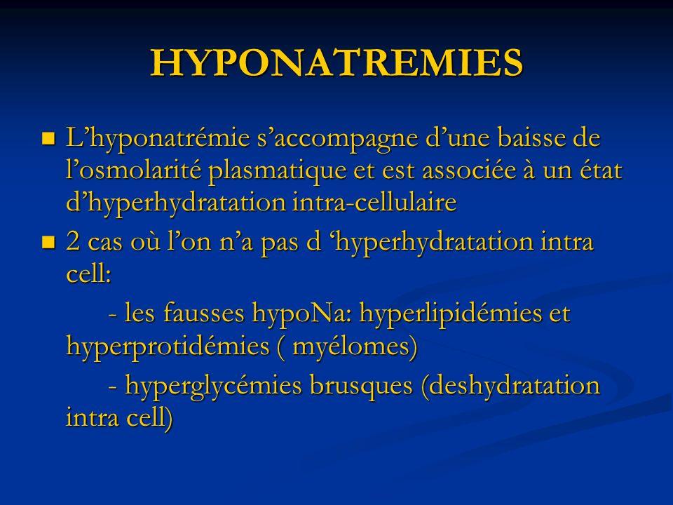 HYPONATREMIES Lhyponatrémie saccompagne dune baisse de losmolarité plasmatique et est associée à un état dhyperhydratation intra-cellulaire Lhyponatrémie saccompagne dune baisse de losmolarité plasmatique et est associée à un état dhyperhydratation intra-cellulaire 2 cas où lon na pas d hyperhydratation intra cell: 2 cas où lon na pas d hyperhydratation intra cell: - les fausses hypoNa: hyperlipidémies et hyperprotidémies ( myélomes) - les fausses hypoNa: hyperlipidémies et hyperprotidémies ( myélomes) - hyperglycémies brusques (deshydratation intra cell) - hyperglycémies brusques (deshydratation intra cell)