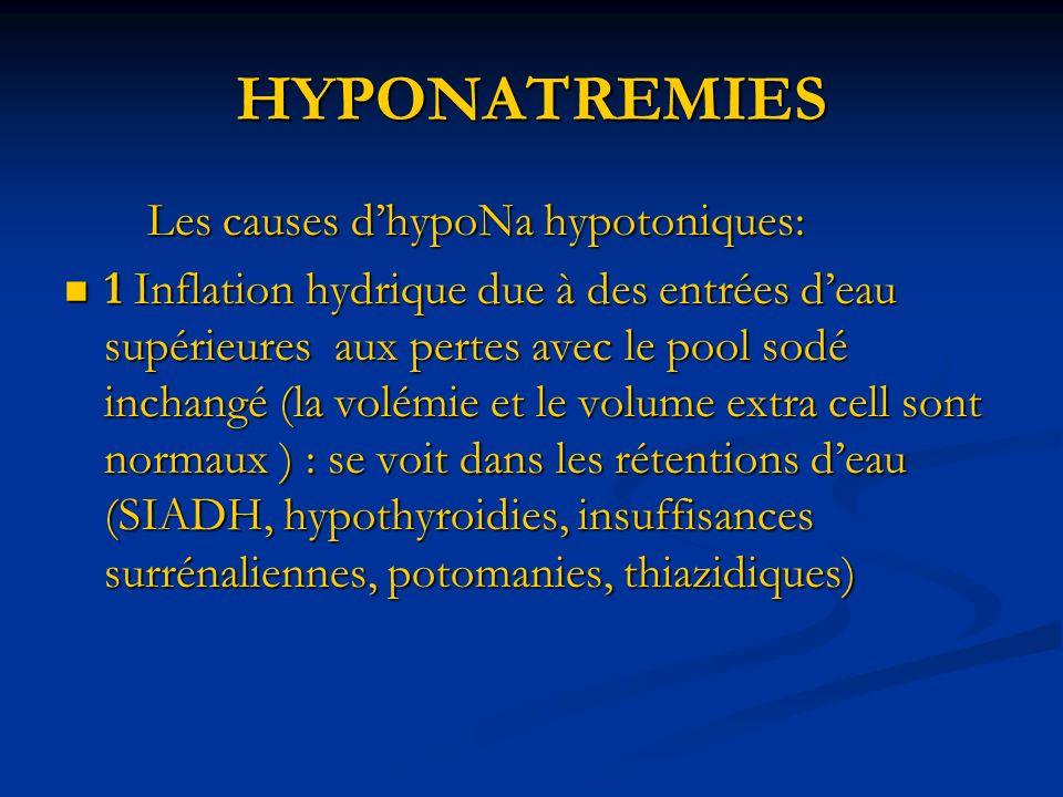 HYPONATREMIES Les causes dhypoNa hypotoniques: Les causes dhypoNa hypotoniques: 1 Inflation hydrique due à des entrées deau supérieures aux pertes avec le pool sodé inchangé (la volémie et le volume extra cell sont normaux ) : se voit dans les rétentions deau (SIADH, hypothyroidies, insuffisances surrénaliennes, potomanies, thiazidiques) 1 Inflation hydrique due à des entrées deau supérieures aux pertes avec le pool sodé inchangé (la volémie et le volume extra cell sont normaux ) : se voit dans les rétentions deau (SIADH, hypothyroidies, insuffisances surrénaliennes, potomanies, thiazidiques)