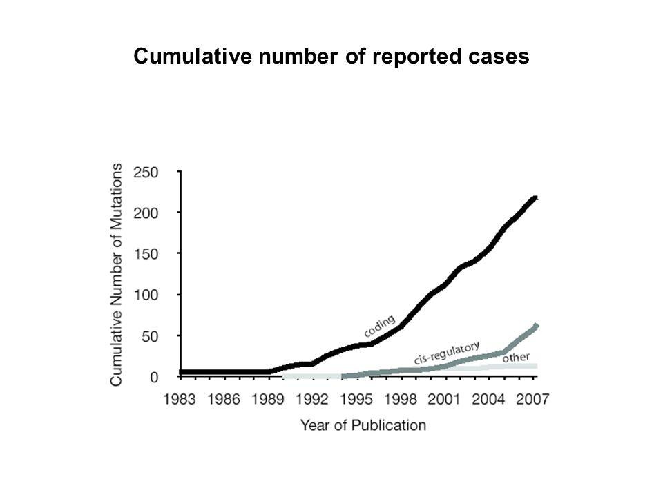 Cumulative number of reported cases