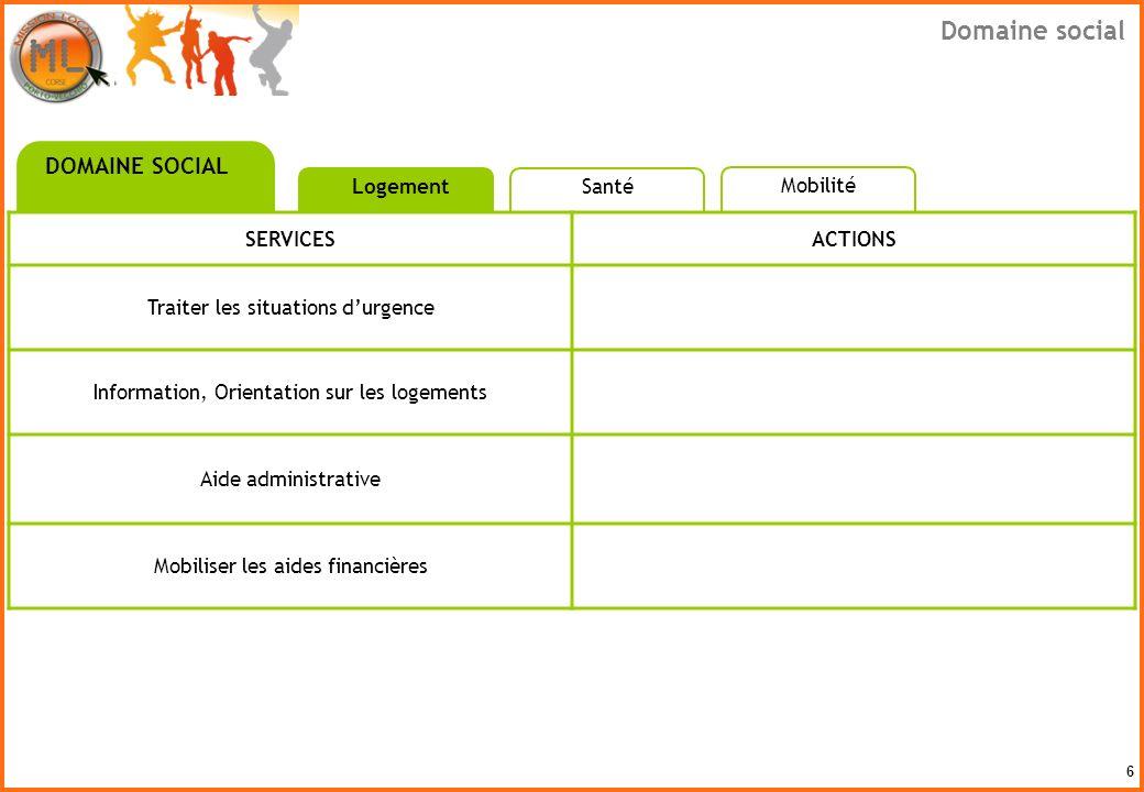 6 SERVICESACTIONS Traiter les situations durgence Information, Orientation sur les logements Aide administrative Mobiliser les aides financières DOMAI