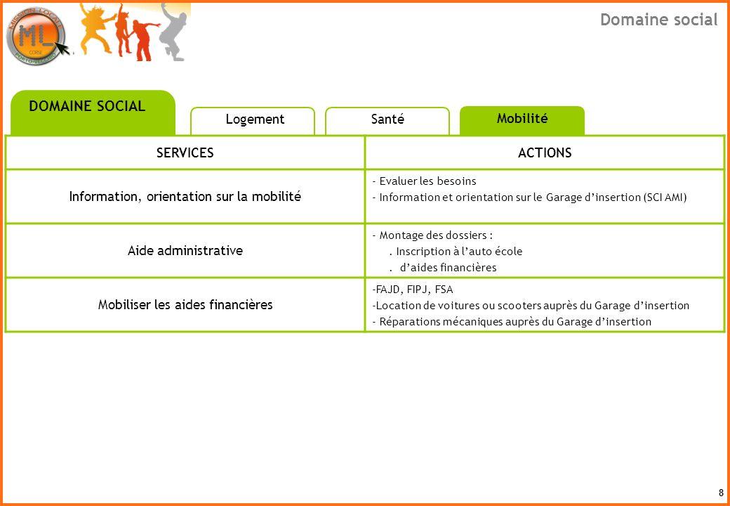 8 SERVICESACTIONS Information, orientation sur la mobilité - Evaluer les besoins - Information et orientation sur le Garage dinsertion (SCI AMI) Aide