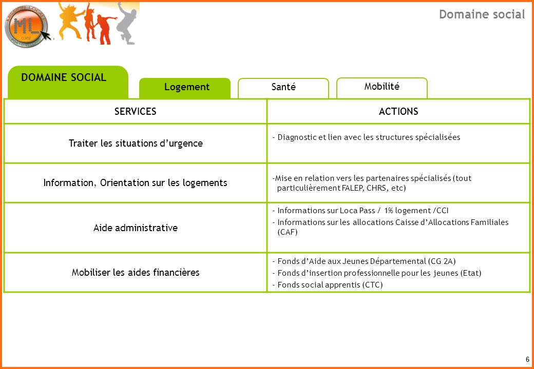 7 SERVICESACTIONS Orienter vers les partenaires professionnels de la santé -Ecoute, repérage et lien vers les partenaires spécialisés : PAEJ (point daccueil écoute jeunes), MDA (Maison des adolescents, CMP (Centre médico psychologique), etc - Repérage et acceptation du handicap - Orientation vers Cap Emploi et la MDPH (Maison départementale pour les personnes handicapées) - Orientation vers des soins spécialisés - Prescription dun bilan santé gratuit en partenariat avec le CRIJ (Centre régional Information Jeunesse) Conseiller sur laccès aux droits - Aides au montage de dossiers administratifs: Immatriculation sécurité sociale CMU (couverture maladie universelle) Mutuelles Mobiliser les aides financières - Fonds daide aux jeunes départemental (CG 2A), du Fonds dinsertion professionnelle pour les jeunes (Etat) DOMAINE SOCIAL LogementSanté Domaine social Mobilité