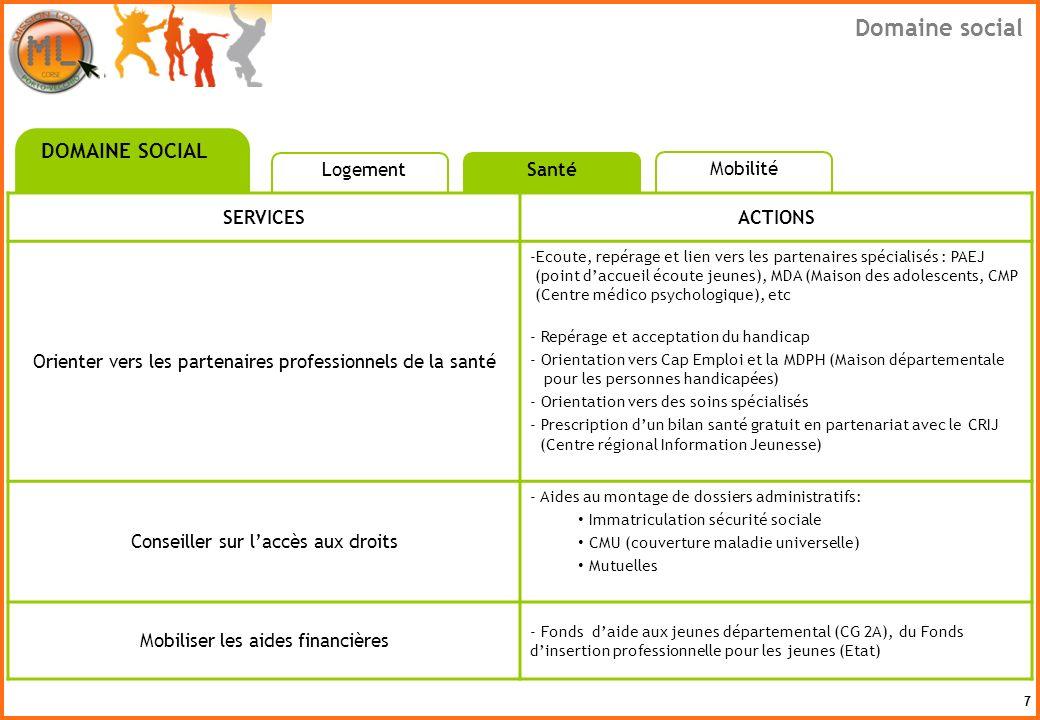 8 SERVICESACTIONS Information, orientation sur la mobilité - Evaluer les besoins - Information et orientation sur le Garage dinsertion (SCI AMI) Aide administrative - Montage des dossiers :.