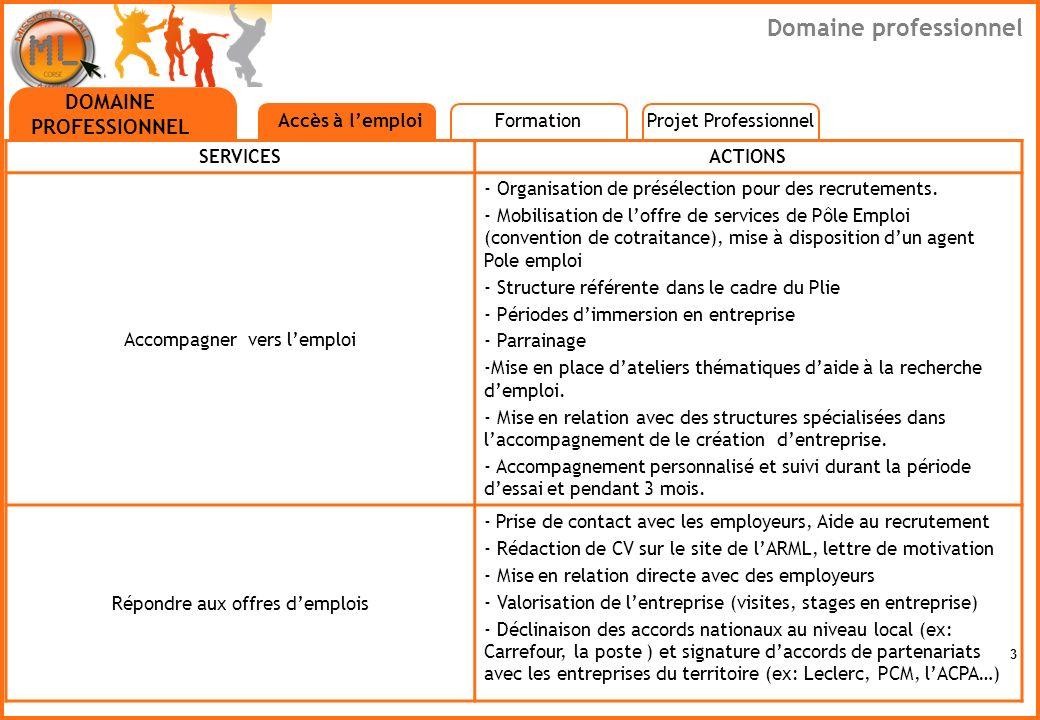 3 DOMAINE PROFESSIONNEL Accès à lemploi SERVICESACTIONS Accompagner vers lemploi - Organisation de présélection pour des recrutements. - Mobilisation