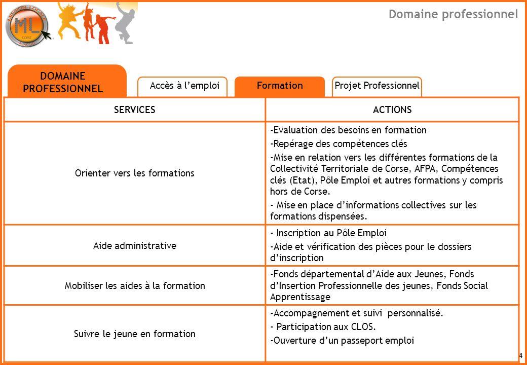 4 SERVICESACTIONS Orienter vers les formations -Evaluation des besoins en formation -Repérage des compétences clés -Mise en relation vers les différen