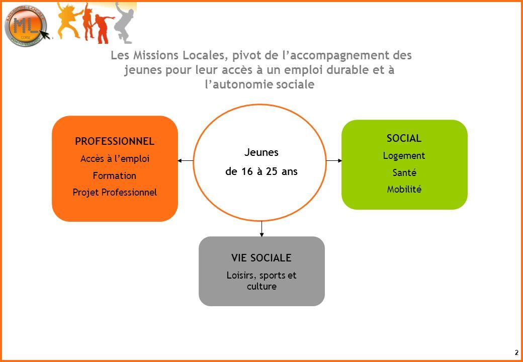2 PROFESSIONNEL Accès à lemploi Formation Projet Professionnel SOCIAL Logement Santé Mobilité VIE SOCIALE Loisirs, sports et culture Jeunes de 16 à 25