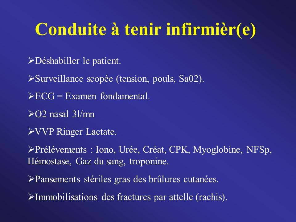 Conduite à tenir infirmièr(e) Déshabiller le patient. Surveillance scopée (tension, pouls, Sa02). ECG = Examen fondamental. O2 nasal 3l/mn VVP Ringer