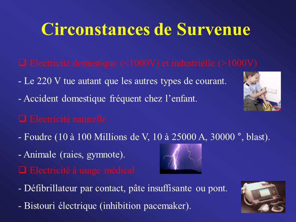 Circonstances de Survenue Electricité domestique ( 1000V) - Le 220 V tue autant que les autres types de courant. - Accident domestique fréquent chez l