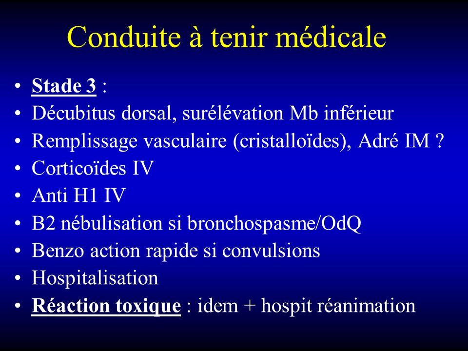Conduite à tenir médicale Stade 3 : Décubitus dorsal, surélévation Mb inférieur Remplissage vasculaire (cristalloïdes), Adré IM .