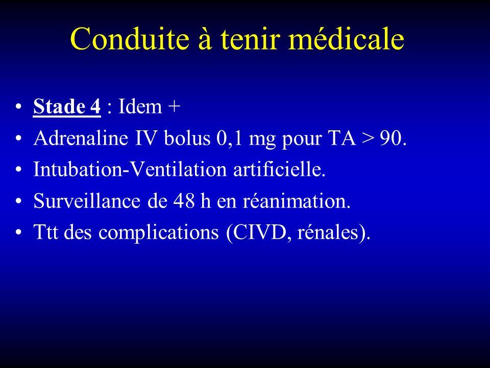 Conduite à tenir médicale Stade 4 : Idem + Adrenaline IV bolus 0,1 mg pour TA > 90.