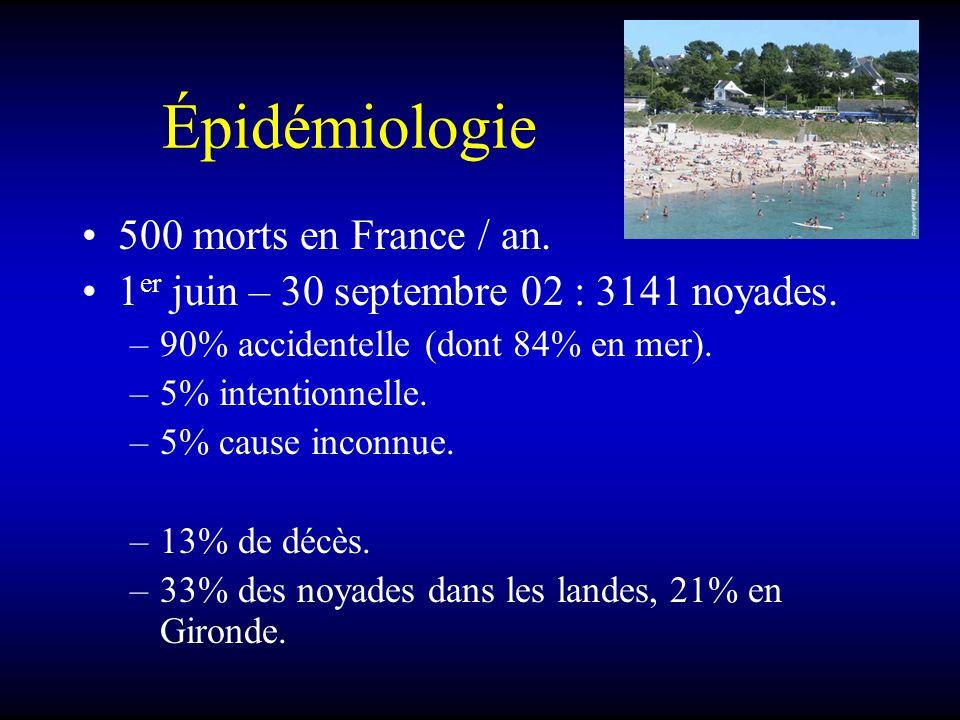 Épidémiologie 500 morts en France / an. 1 er juin – 30 septembre 02 : 3141 noyades. –90% accidentelle (dont 84% en mer). –5% intentionnelle. –5% cause