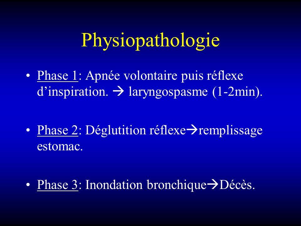 Physiopathologie Phase 1: Apnée volontaire puis réflexe dinspiration. laryngospasme (1-2min). Phase 2: Déglutition réflexe remplissage estomac. Phase
