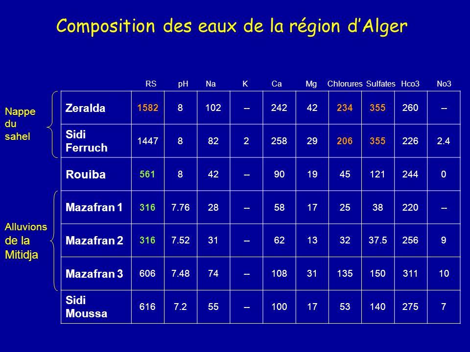Composition des eaux de la région dAlger Zeralda 15828102--24242234355260-- Sidi Ferruch 14478822258292063552262.4 Rouiba 561842--9019451212440 Mazafr