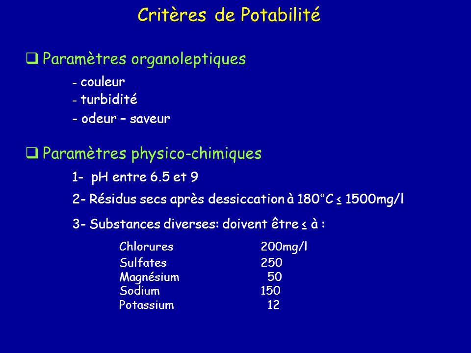 Paramètres des substances indésirables: doivent être à: - Nitrates: 50mg/l - Nitrites :0.1 - Ammonium0.5 - Azote 1 - Fluor1500 microg/l - Fer :200 microg/l - Manganèse 50 microg/l - Cuivre 1 mg/l - Zinc 5 mg/l - Phosphore 5 mg/l - Argent 10 microg/l Paramètres bactériologiques - coliformes - anaérobies - pseudomonas aeruginosa Critères de Potabilité