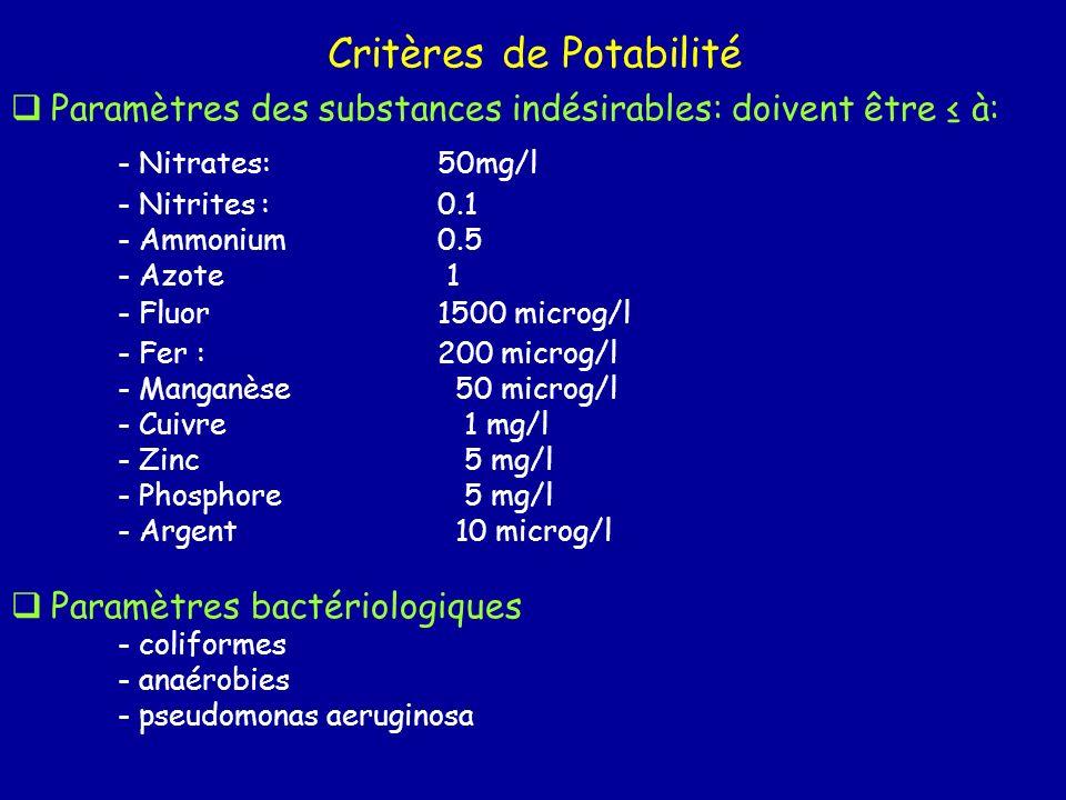 Paramètres des substances indésirables: doivent être à: - Nitrates: 50mg/l - Nitrites :0.1 - Ammonium0.5 - Azote 1 - Fluor1500 microg/l - Fer :200 mic