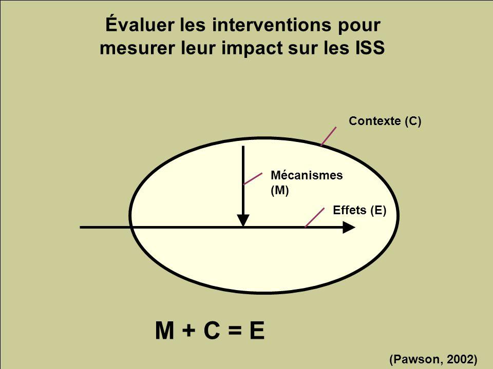 Les inégalités sociales de santé 185 Évaluer les interventions pour mesurer leur impact sur les ISS Contexte (C) Mécanismes (M) Effets (E) M + C = E (