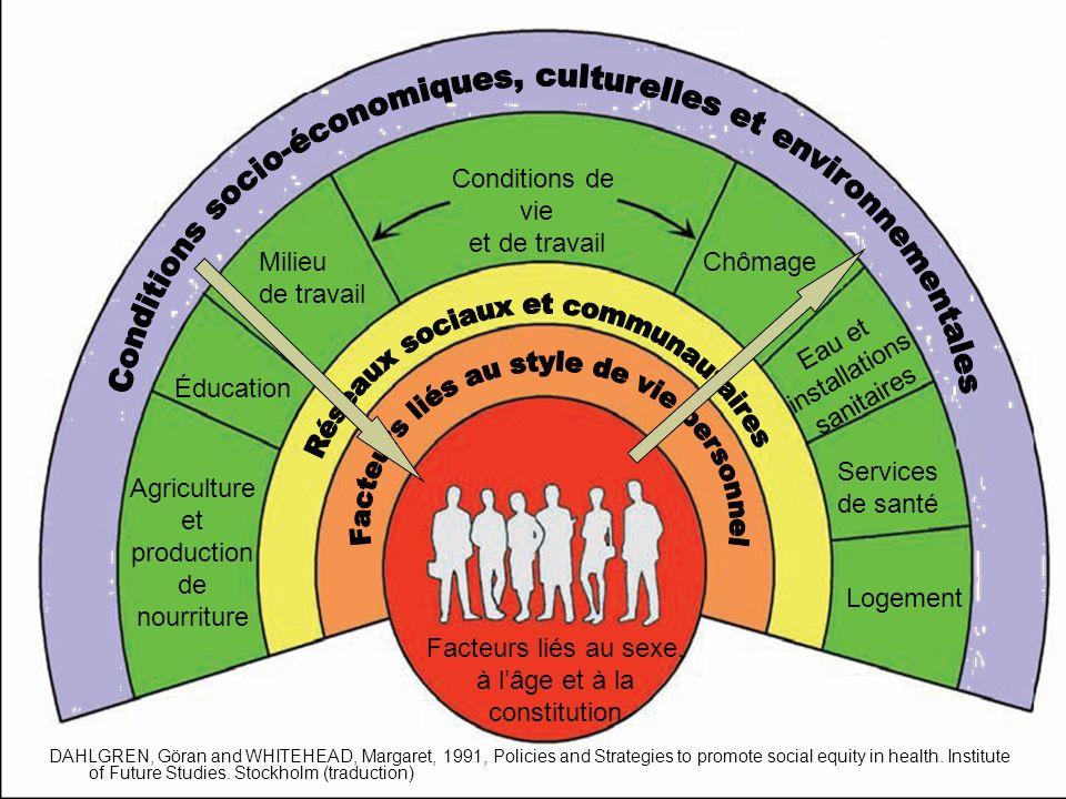 Les inégalités sociales de santé 35 DAHLGREN, Göran and WHITEHEAD, Margaret, 1991, Policies and Strategies to promote social equity in health. Institu