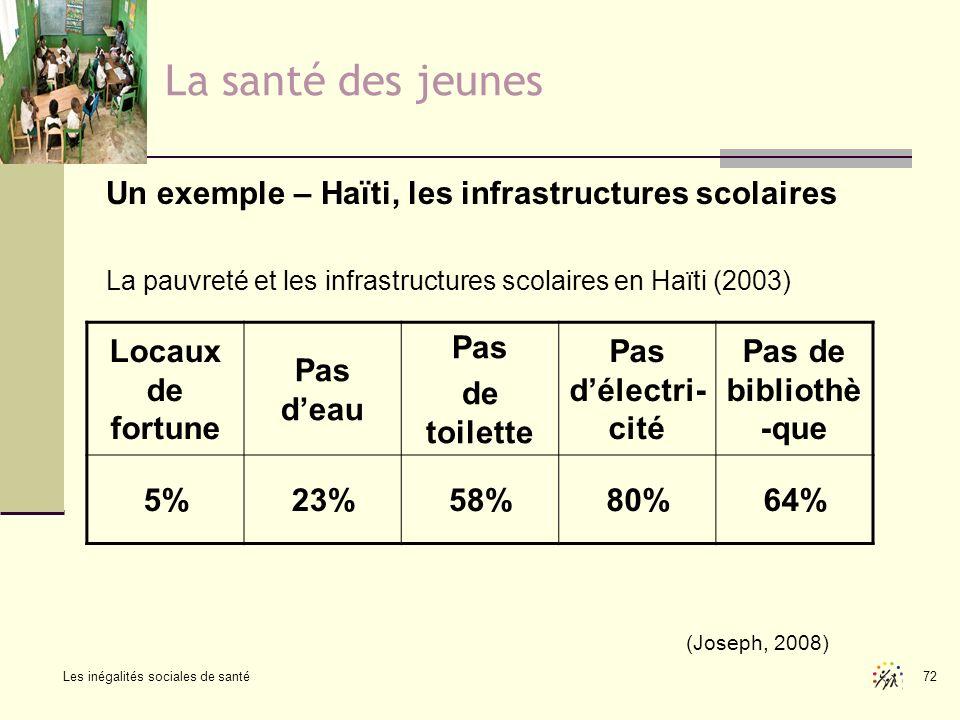 Les inégalités sociales de santé 72 La santé des jeunes Un exemple – Haïti, les infrastructures scolaires La pauvreté et les infrastructures scolaires