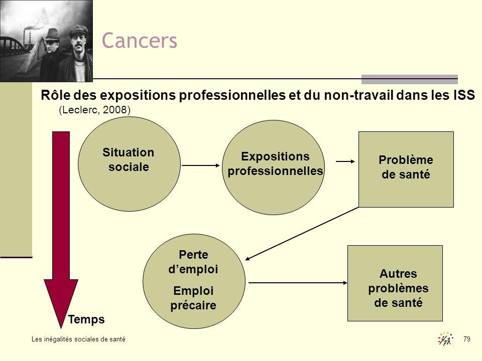 Les inégalités sociales de santé 79 Cancers Rôle des expositions professionnelles et du non-travail dans les ISS (Leclerc, 2008) Situation sociale Exp