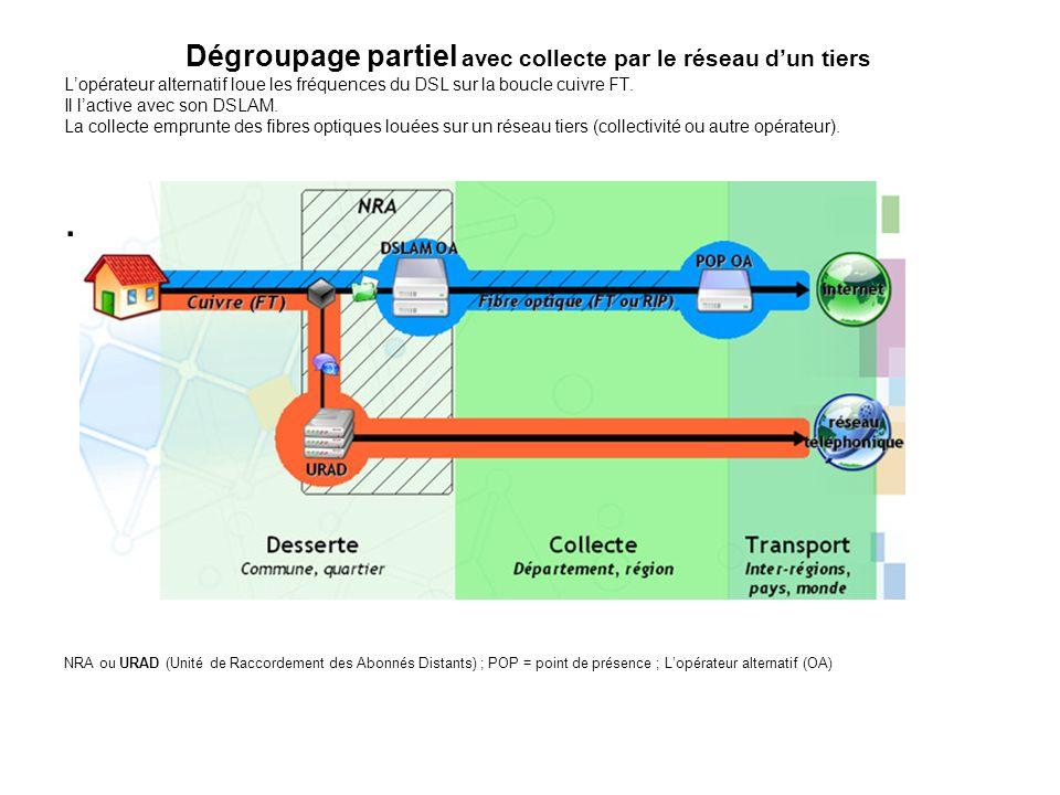 Dégroupage partiel avec collecte par le réseau dun tiers Lopérateur alternatif loue les fréquences du DSL sur la boucle cuivre FT. Il lactive avec son