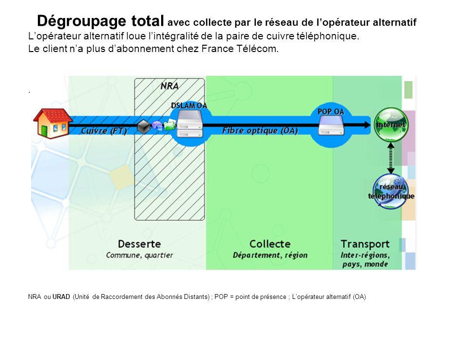 Dégroupage total avec collecte par le réseau de lopérateur alternatif Lopérateur alternatif loue lintégralité de la paire de cuivre téléphonique. Le c