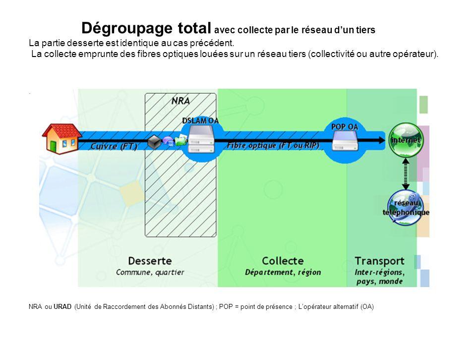 Dégroupage total avec collecte par le réseau dun tiers La partie desserte est identique au cas précédent. La collecte emprunte des fibres optiques lou