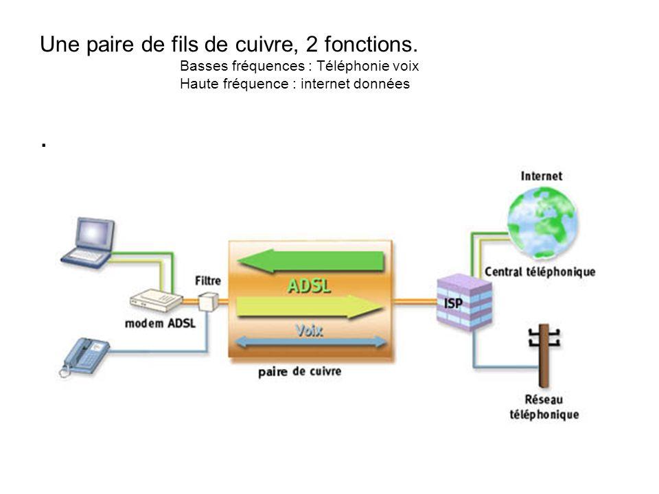 Une paire de fils de cuivre, 2 fonctions. Basses fréquences : Téléphonie voix Haute fréquence : internet données.