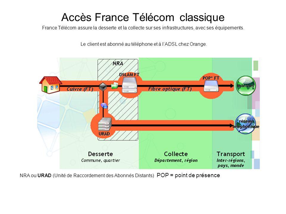 Accès France Télécom classique France Télécom assure la desserte et la collecte sur ses infrastructures, avec ses équipements. Le client est abonné au