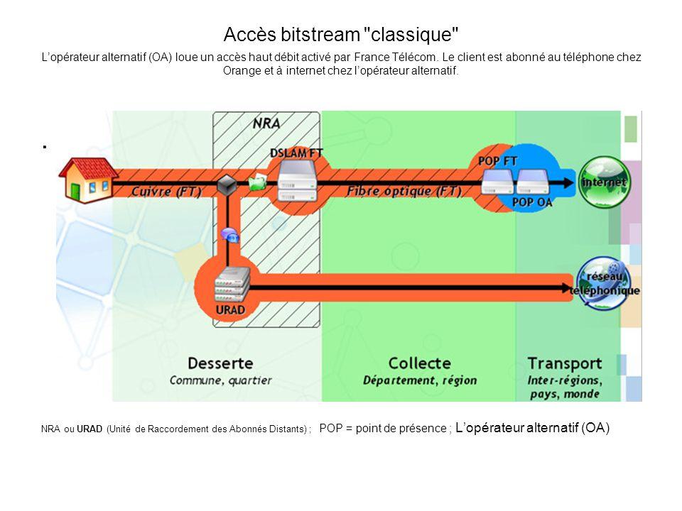 Accès bitstream