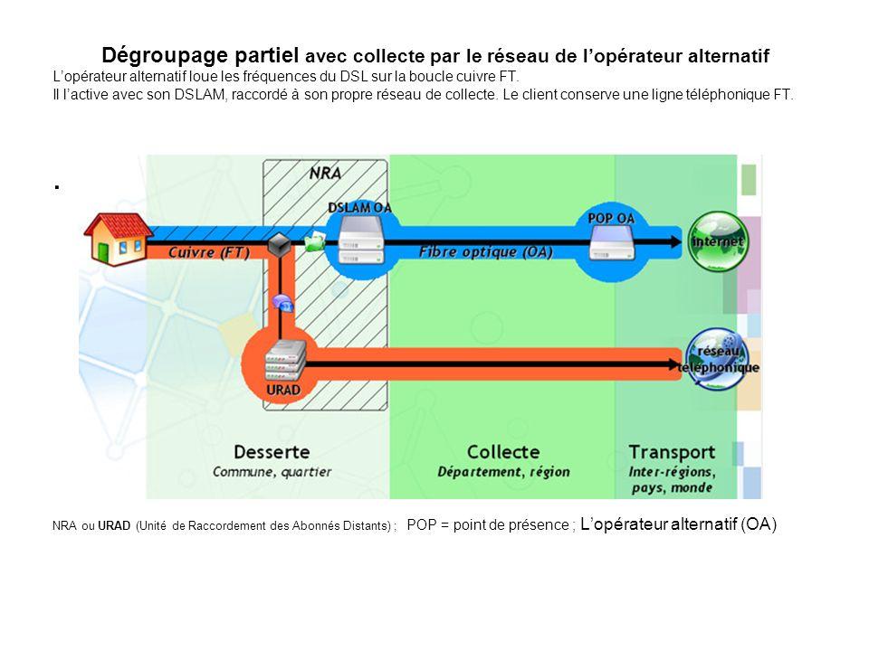 Dégroupage partiel avec collecte par le réseau de lopérateur alternatif Lopérateur alternatif loue les fréquences du DSL sur la boucle cuivre FT. Il l