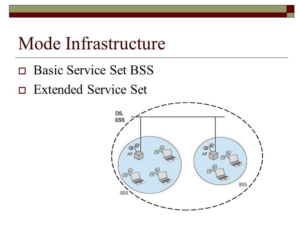 Btsig Arle jm-Debroise Mode Infrastructure Basic Service Set BSS Extended Service Set