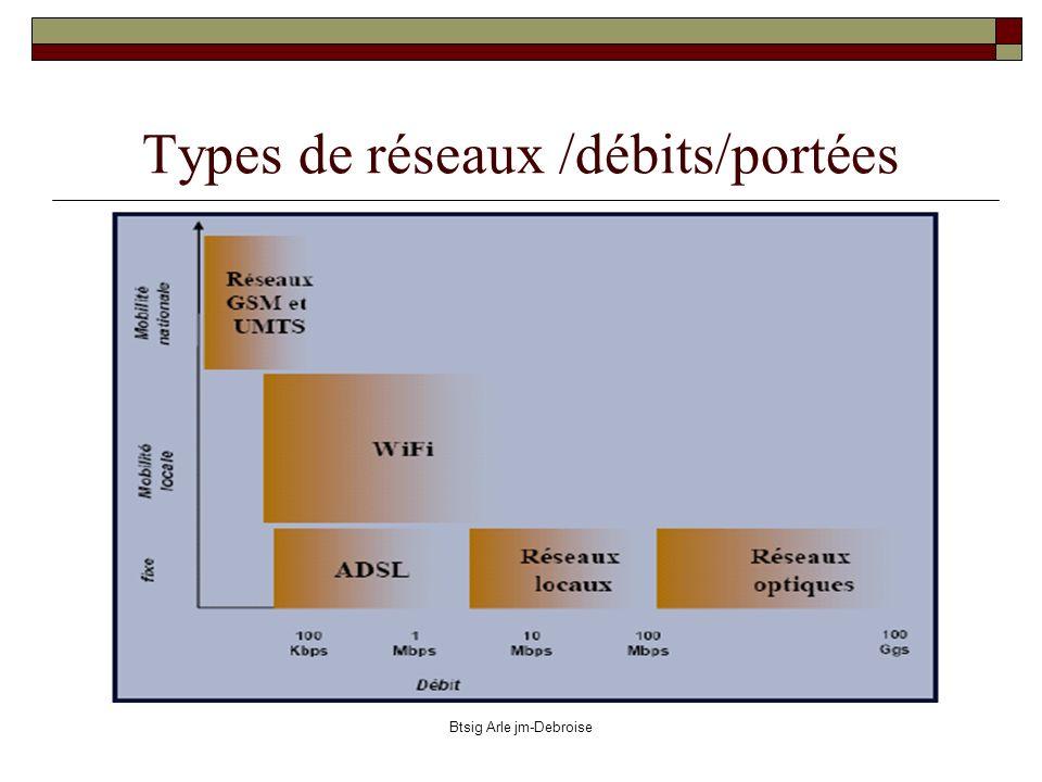 Btsig Arle jm-Debroise http://www.art-telecom.fr Gestions des fréquences : lART En France, c est la loi du 26 juillet 1996 qui a ouvert le secteur des télécommunications à une concurrence totale programmée le 1er janvier 1998 et qui a créé l ART, mise en place le 5 janvier 1997.