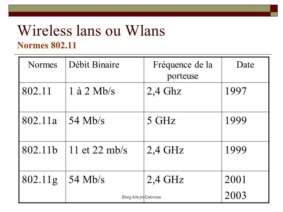 Btsig Arle jm-Debroise Wireless lans ou Wlans Normes 802.11 NormesDébit BinaireFréquence de la porteuse Date 802.111 à 2 Mb/s2,4 Ghz1997 802.11a54 Mb/
