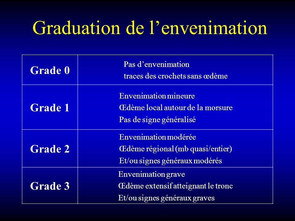 Graduation de lenvenimation Grade 0 Pas denvenimation traces des crochets sans œdème Grade 1 Envenimation mineure Œdème local autour de la morsure Pas
