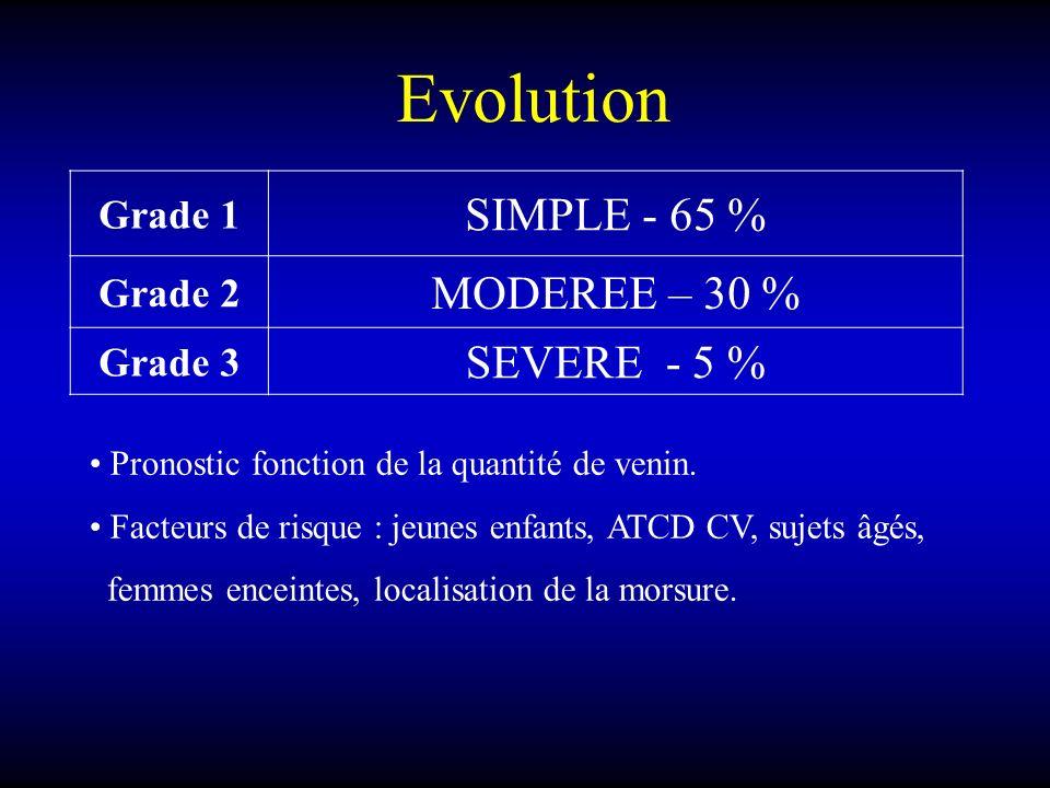Evolution Grade 1 SIMPLE - 65 % Grade 2 MODEREE – 30 % Grade 3 SEVERE - 5 % Pronostic fonction de la quantité de venin. Facteurs de risque : jeunes en