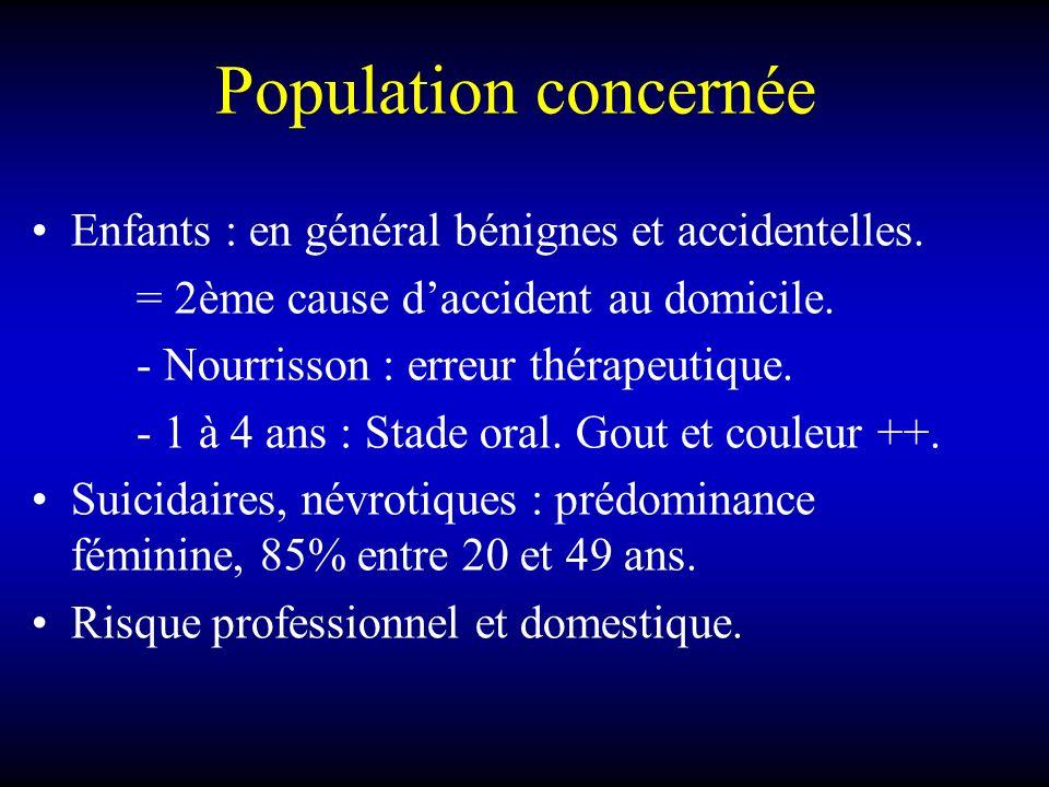 Population concernée Enfants : en général bénignes et accidentelles. = 2ème cause daccident au domicile. - Nourrisson : erreur thérapeutique. - 1 à 4