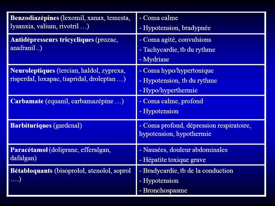 Benzodiazépines (lexomil, xanax, temesta, lysanxia, valium, rivotril …) - Coma calme - Hypotension, bradypnée Antidépresseurs tricycliques (prozac, an