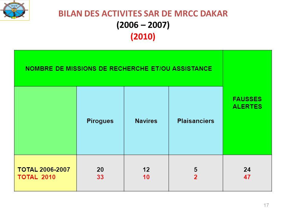 17 BILAN DES ACTIVITES SAR DE MRCC DAKAR (2006 – 2007) (2010) NOMBRE DE MISSIONS DE RECHERCHE ET/OU ASSISTANCE FAUSSES ALERTES PiroguesNaviresPlaisanciers TOTAL 2006-2007 TOTAL 2010 20 33 12 10 5252 24 47