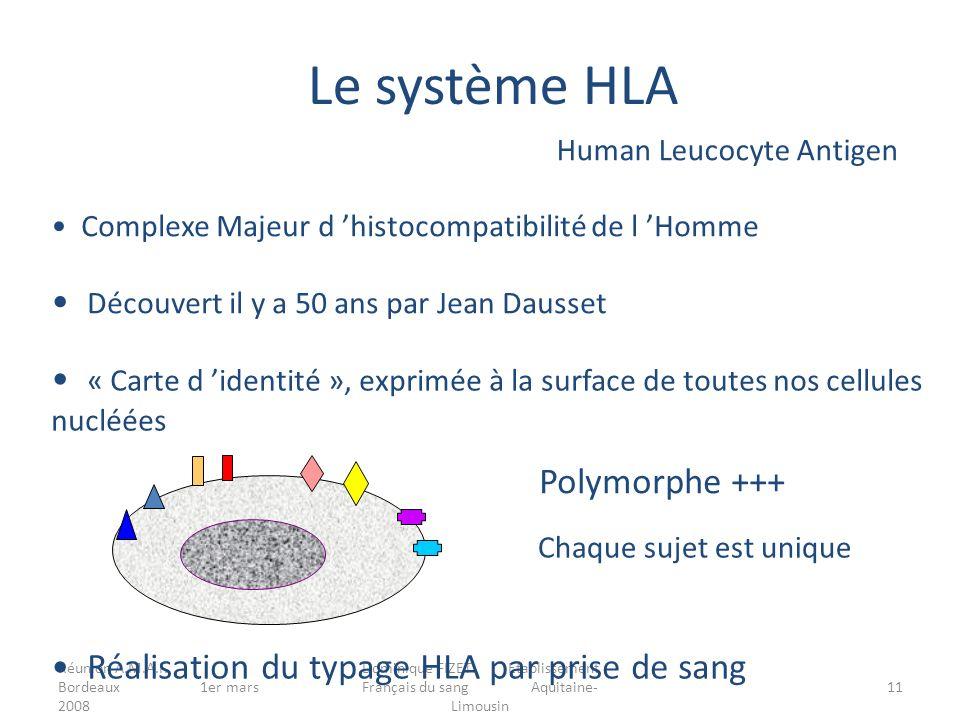 Réunion A.M.A.F. Bordeaux 1er mars 2008 Dominique FIZET Etablissement Français du sang Aquitaine- Limousin 11 Human Leucocyte Antigen Découvert il y a
