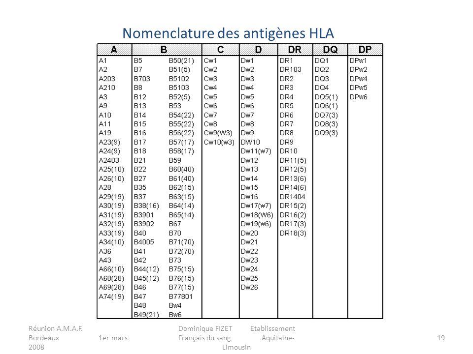 Réunion A.M.A.F. Bordeaux 1er mars 2008 Dominique FIZET Etablissement Français du sang Aquitaine- Limousin 19 Nomenclature des antigènes HLA