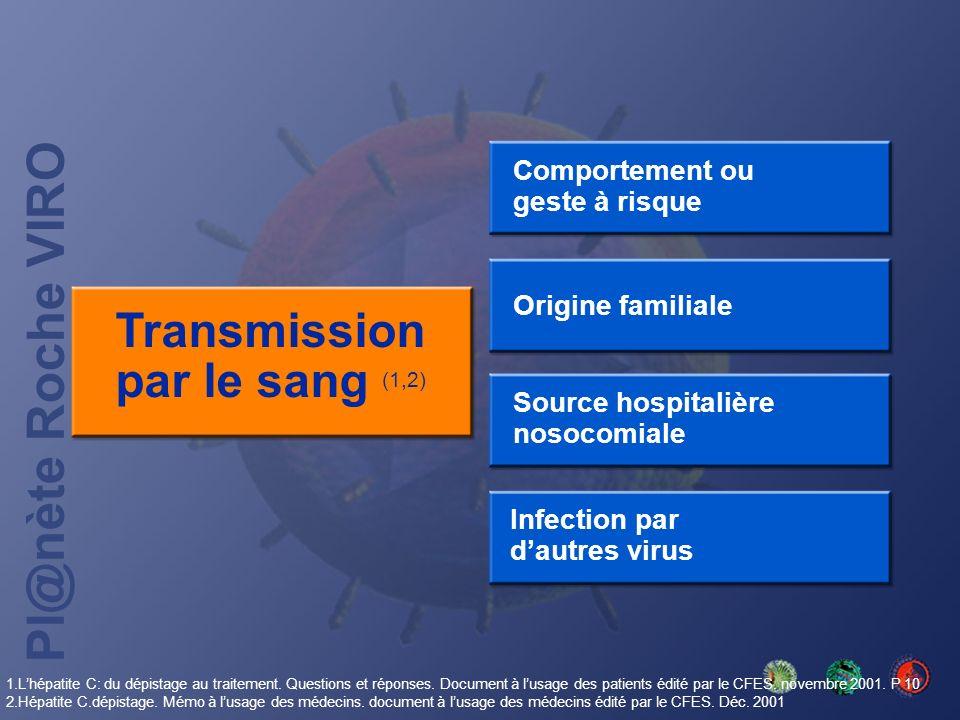 Pl@nète Roche VIRO Transmission par le sang (1,2) Comportement ou geste à risque Origine familiale Source hospitalière nosocomiale Infection par dautr