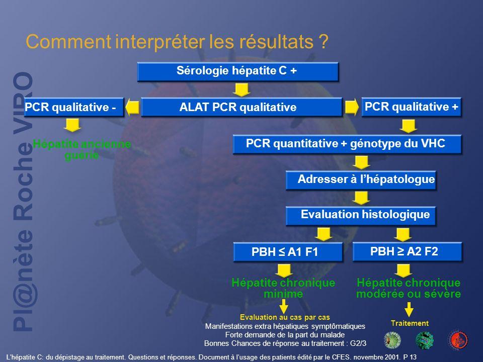 Pl@nète Roche VIRO Evaluation au cas par cas Manifestations extra hépatiques symptômatiques Forte demande de la part du malade Bonnes Chances de répon