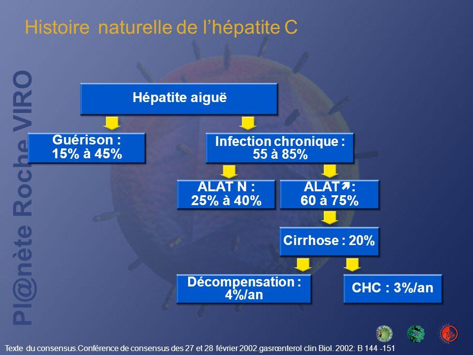 Pl@nète Roche VIRO Hépatite aiguë Guérison : 15% à 45% Infection chronique : 55 à 85% ALAT N : 25% à 40% ALAT : 60 à 75% Cirrhose : 20% Décompensation