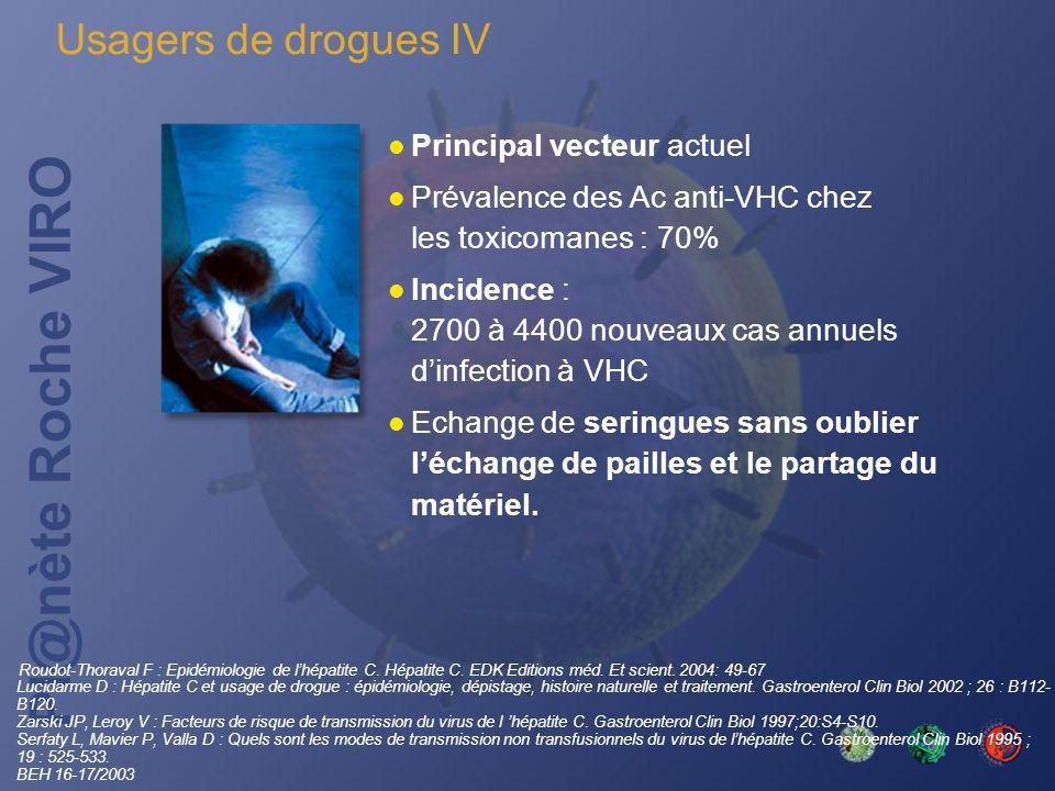 Pl@nète Roche VIRO Principal vecteur actuel Prévalence des Ac anti-VHC chez les toxicomanes : 70% Incidence : 2700 à 4400 nouveaux cas annuels dinfect