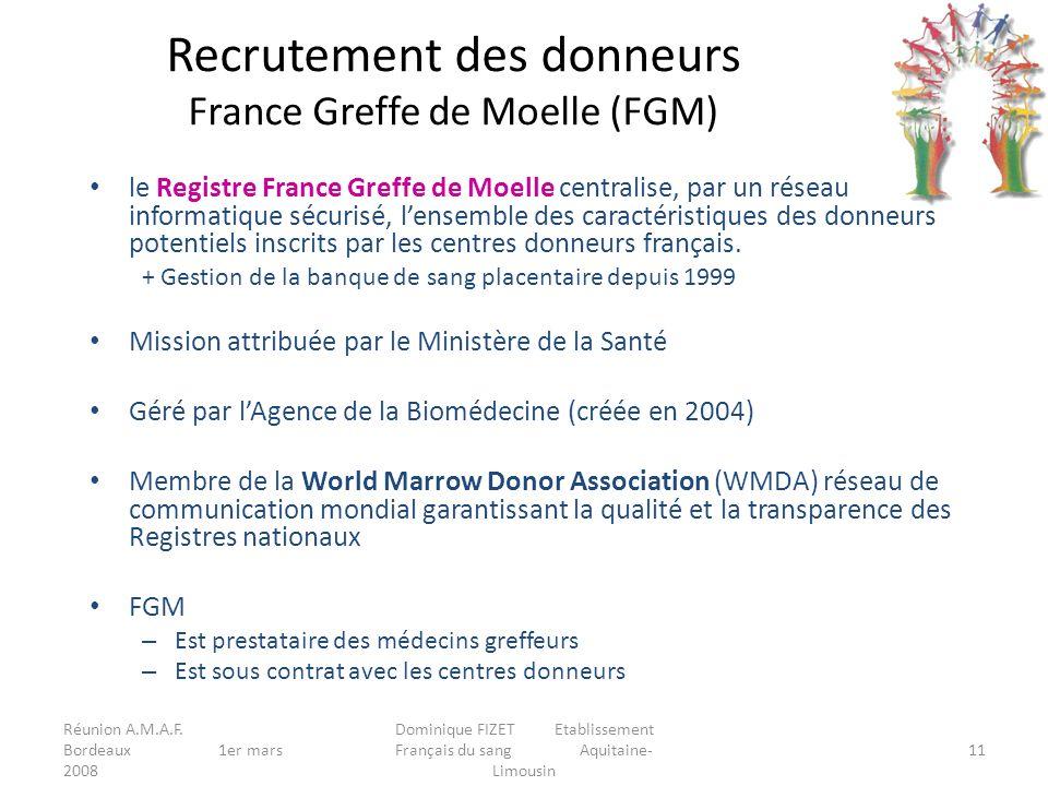 Réunion A.M.A.F. Bordeaux 1er mars 2008 Dominique FIZET Etablissement Français du sang Aquitaine- Limousin 11 le Registre France Greffe de Moelle cent
